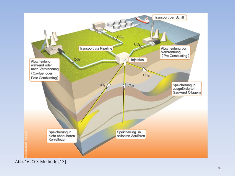 Abb. 16: CCS-Methode [13]